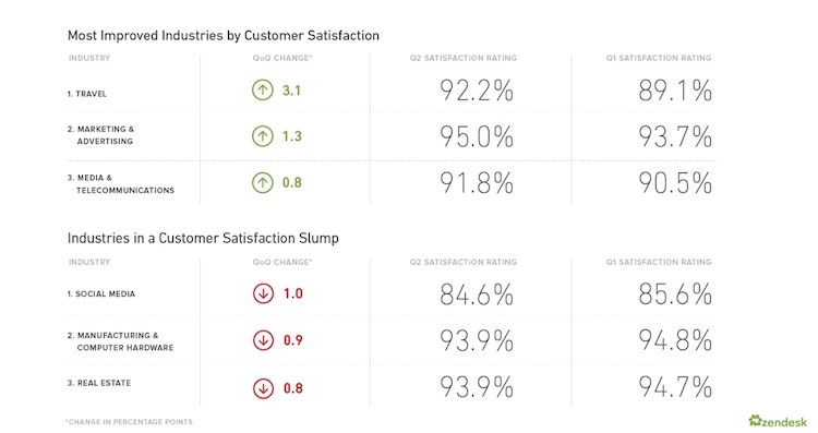 Customer Satisfaction Chart