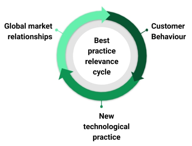 best customer practice relevance cycle