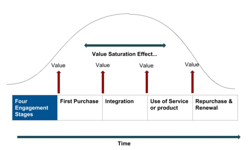 value saturation effect's four stages